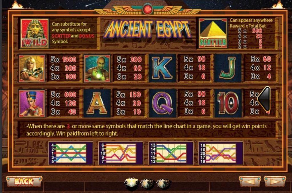 สัญลักษณ์ในเกมสล็อต Ancient Egypt