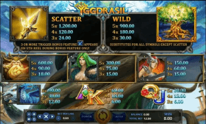 อัตราการจ่ายเงินในเกมสล็อต yggdrasil