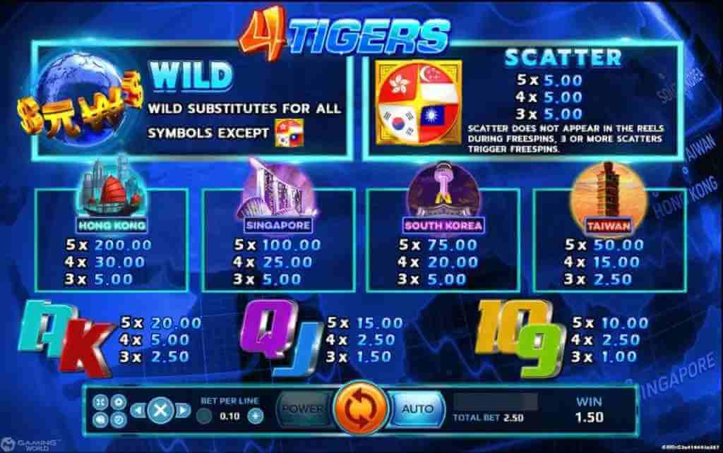 สัญลักษณ์ในเกมสล็อต 4 Tigers