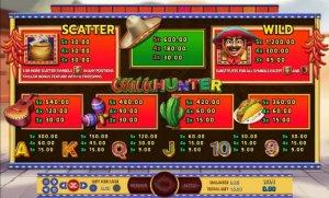 สัญลักษณ์และอัตราการจ่ายในเกมสล็อต Chilli Hunter