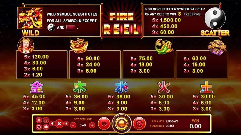 สัญลักษณ์ในเกมสล็อต fire reel